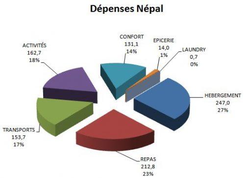 Budget voyage nepal